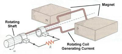 Rotating shaft being the axle